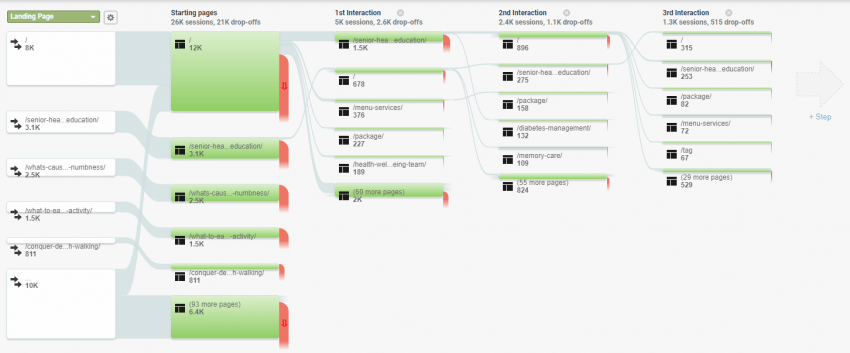 Behavior Flow | Google Analytics