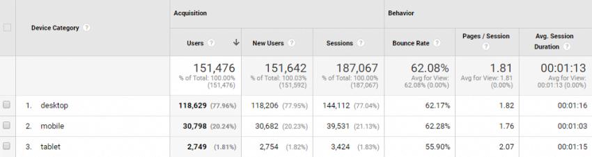 Device Usage | Google Analytics