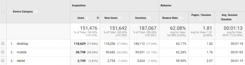 Device Usage | Google Analytics