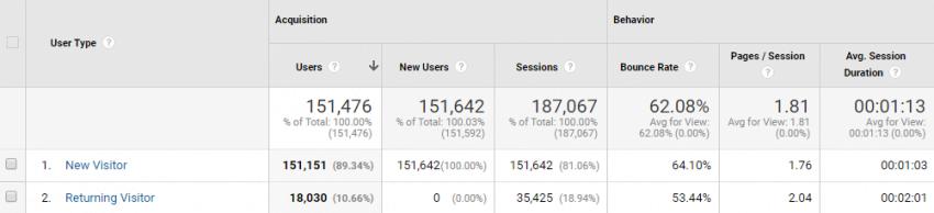 New vs. Returning Report | Google Analytics