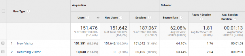 New vs. Returning Report | Google Analytics