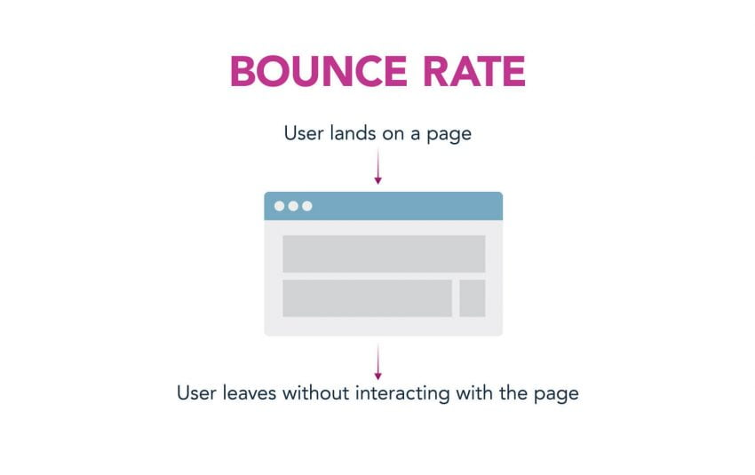 Bounce Rate | Google Analytics | Zion & Zion