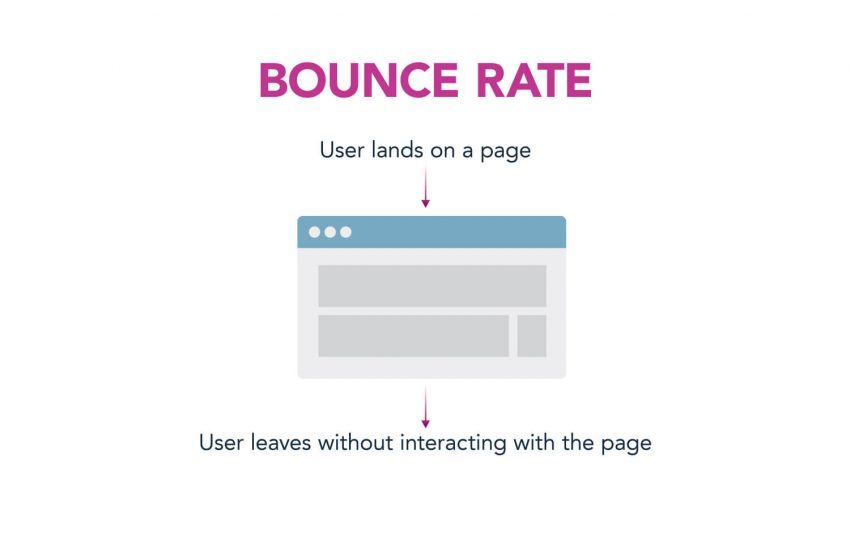 Bounce Rate | Google Analytics | Zion & Zion