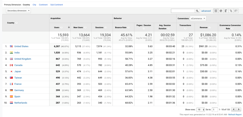 Google Analytics | Country Dimension