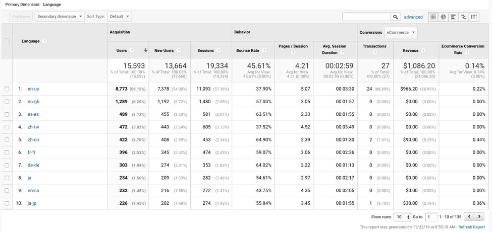 Google Analytics | Language Dimension