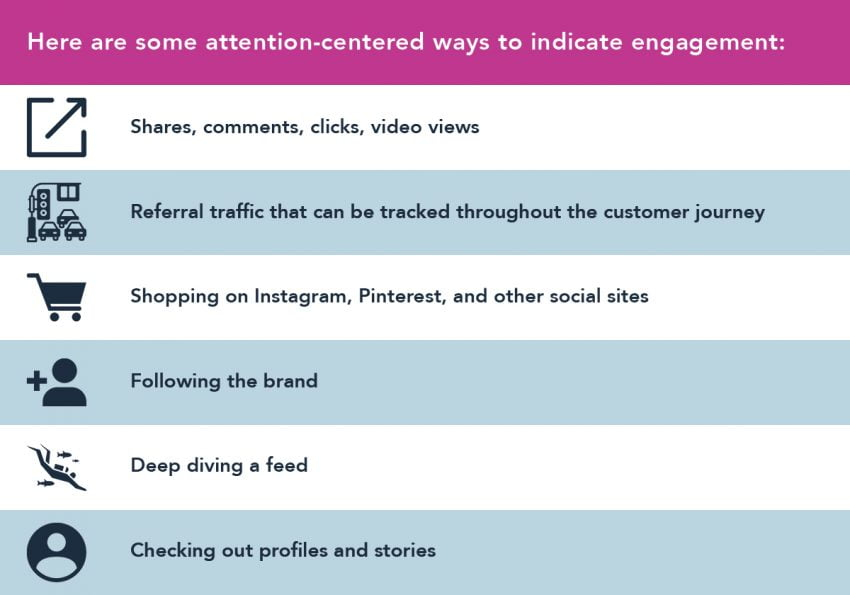 Attention-Centered Ways to Indicated Engagement | Social Media Trends