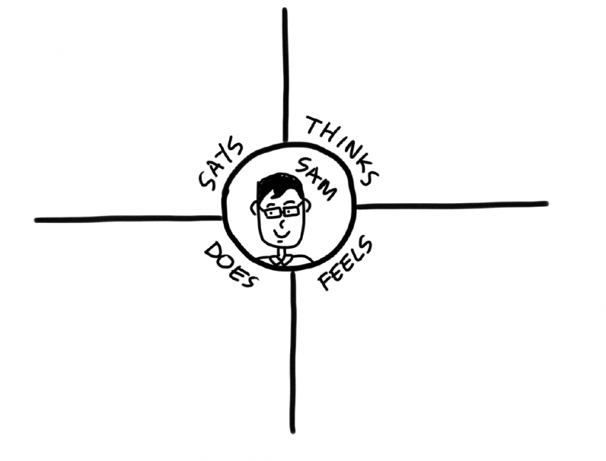 Design Thinking   User Empathy Map