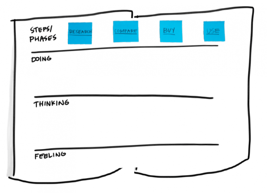 Design Thinking   As-Is Scenario Mapping