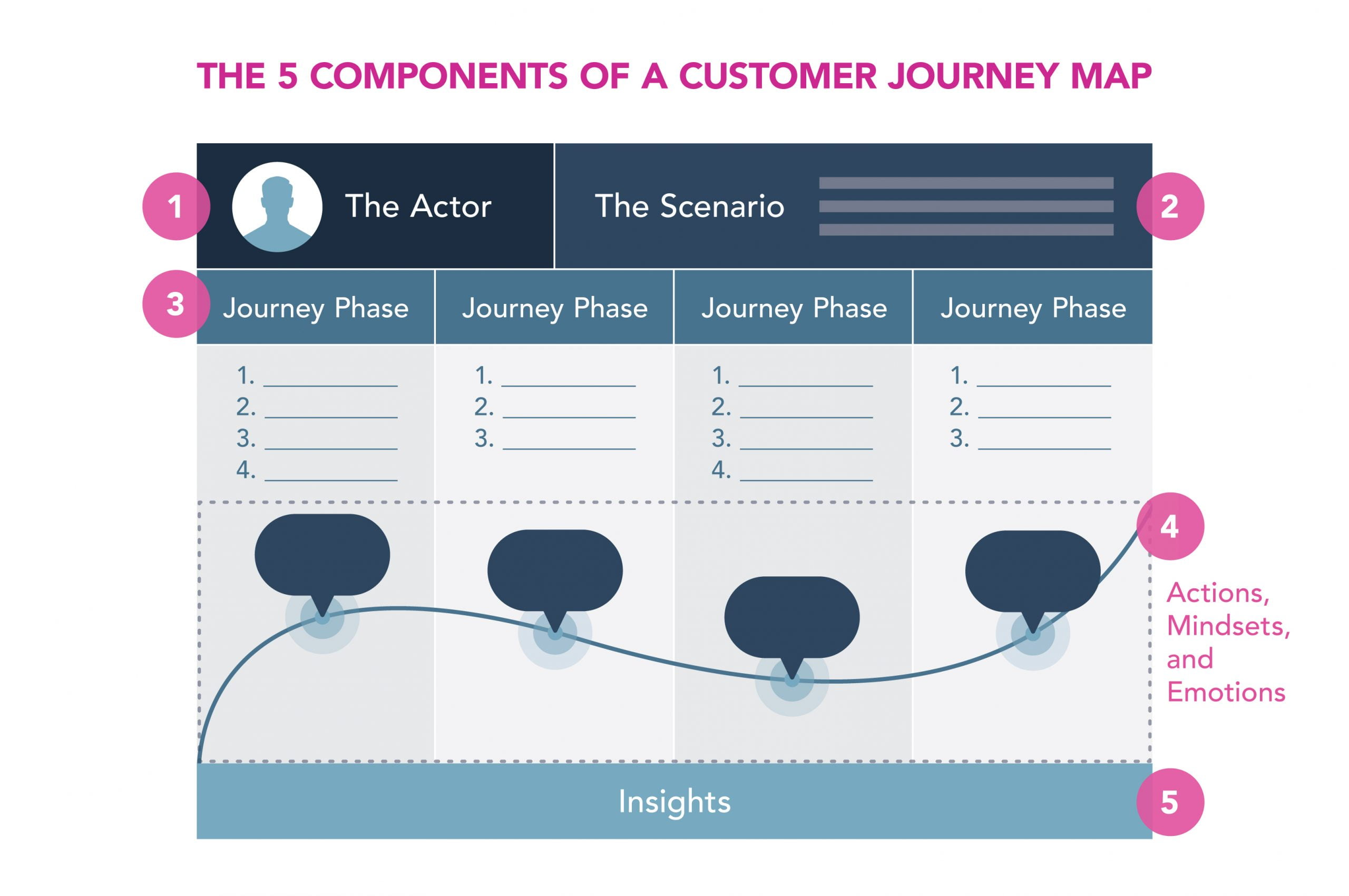 The 5 Components of a Journey Map