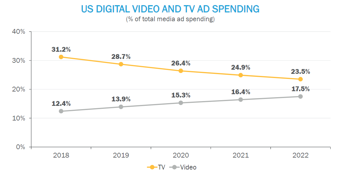 The Future of TV and Video Ads