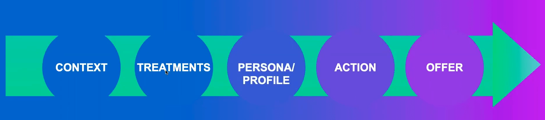 Personalization at Scale | Digital Velocity Conference