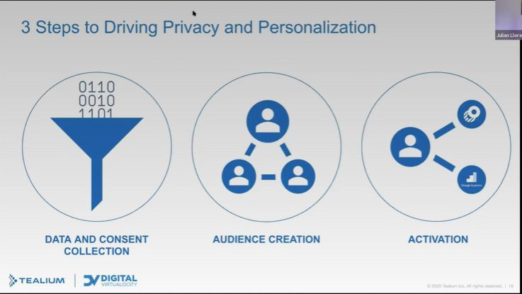 Personalization | Digital Velocity Conference