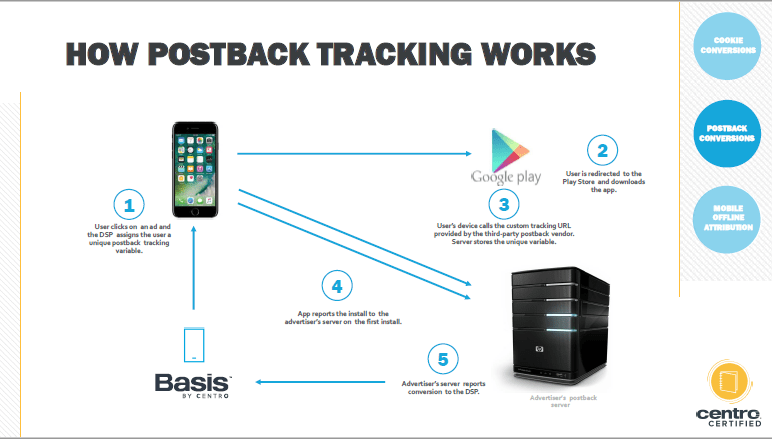 Postback Conversion Tracking | Basis Foundations