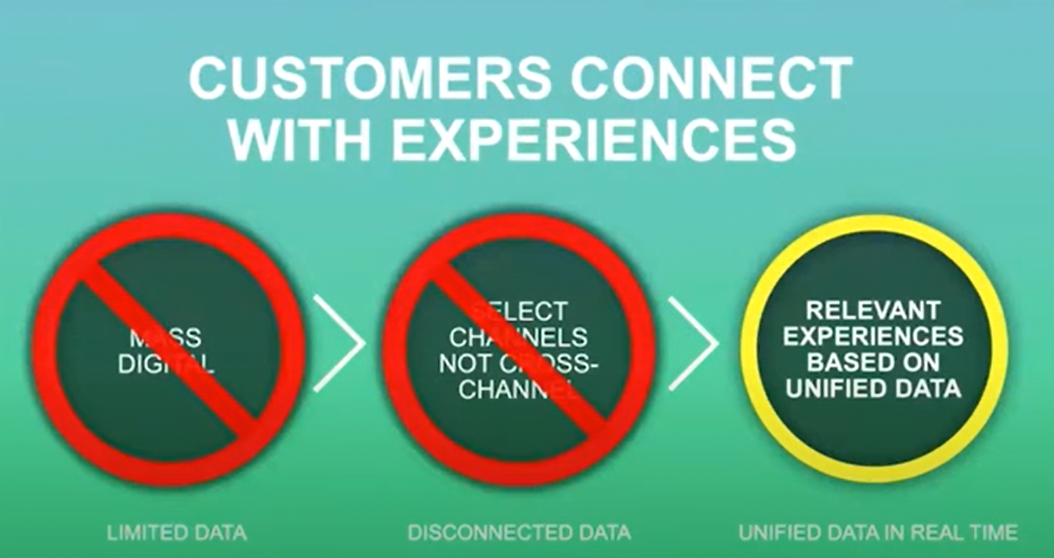 Customers Connect with Experiences | Digital Velocity Conference