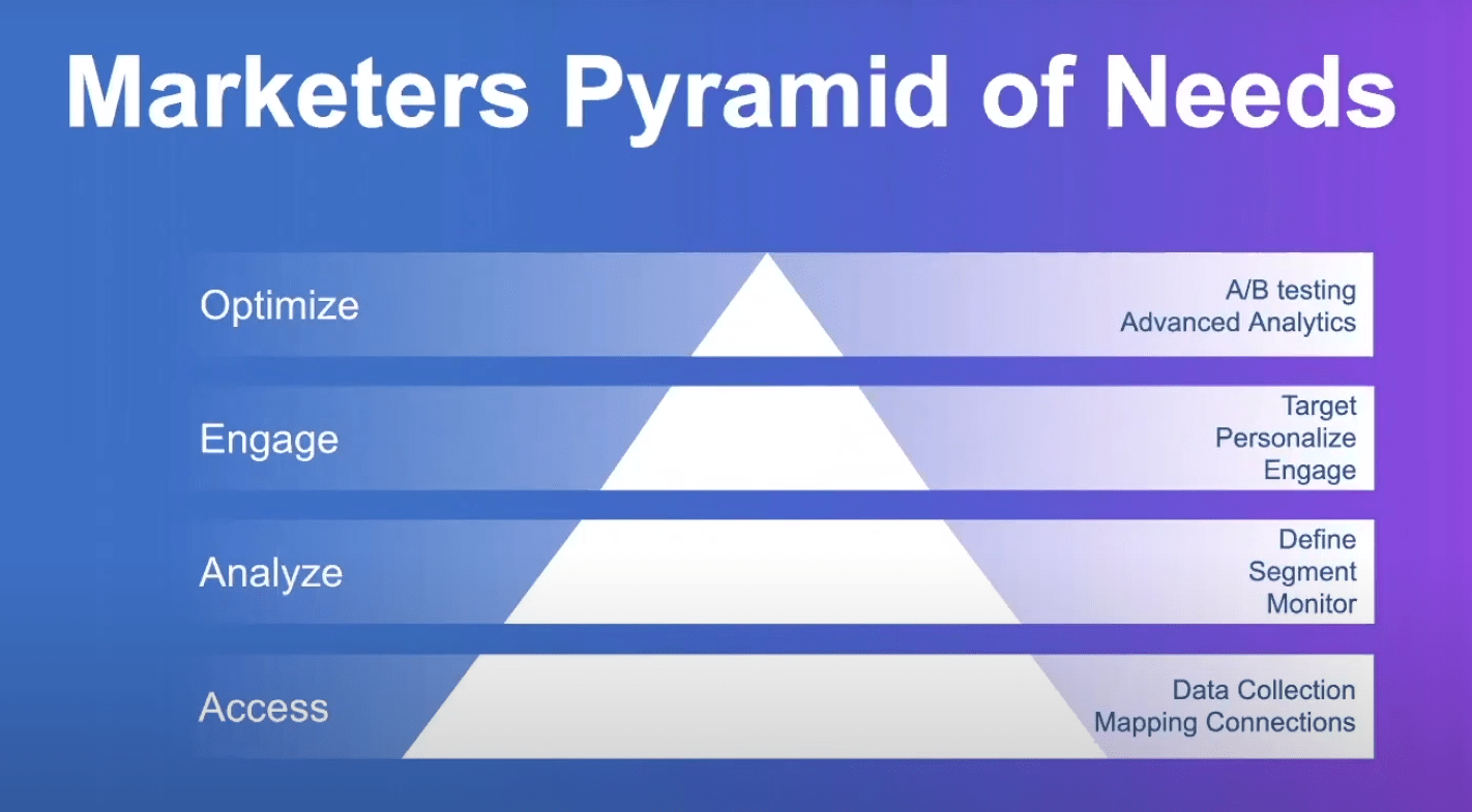 Marketers Pyramid of Needs | Digital Velocity Conference