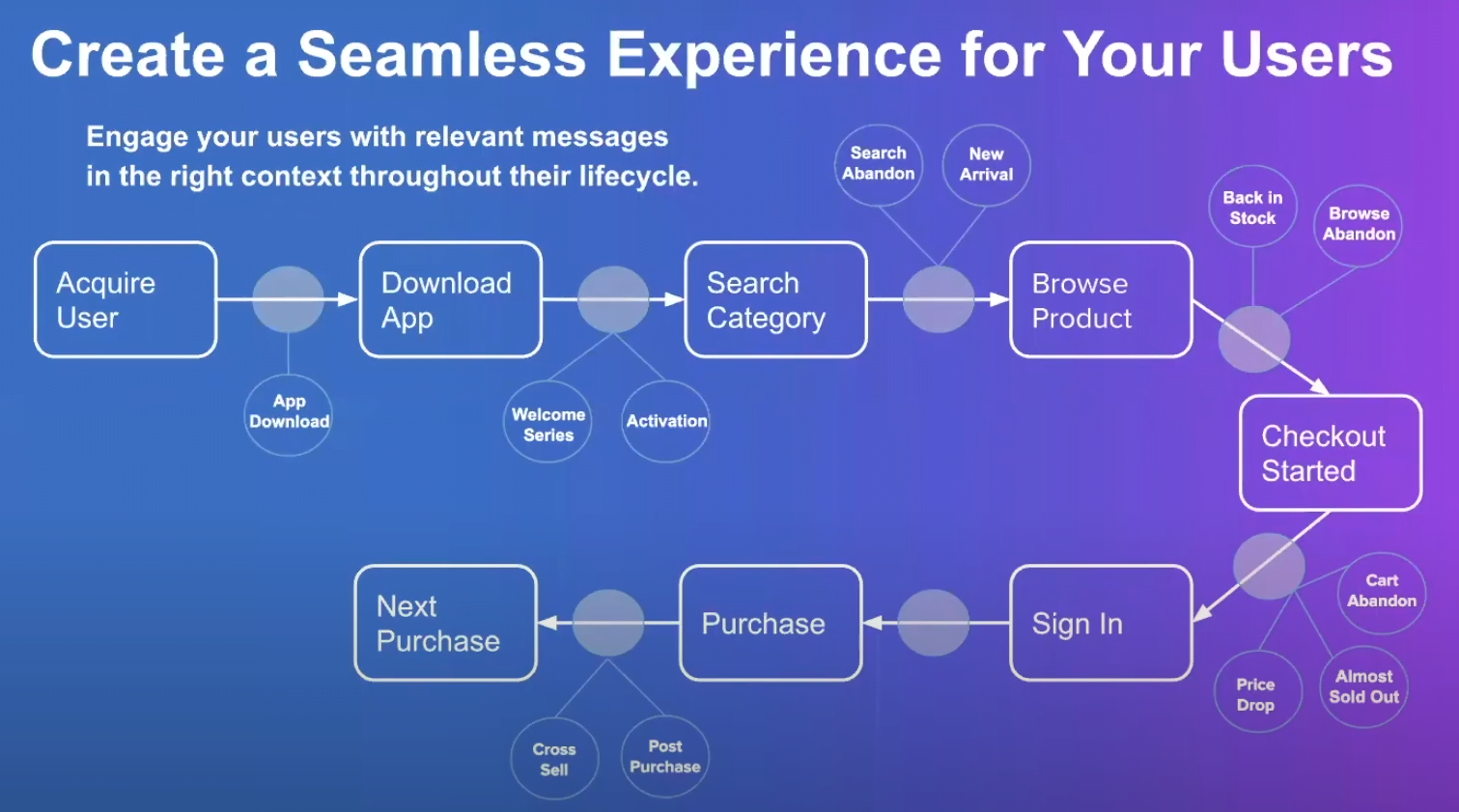 Creating a Seamless Customer Experience | Digital Velocity Conference