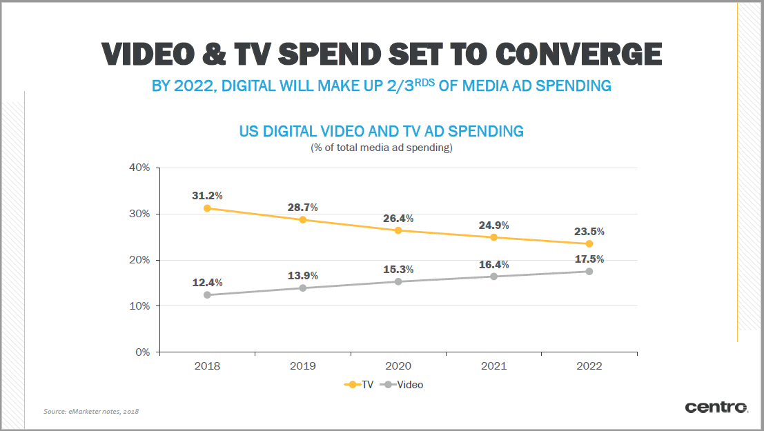 TV Spend | Basis Foundations