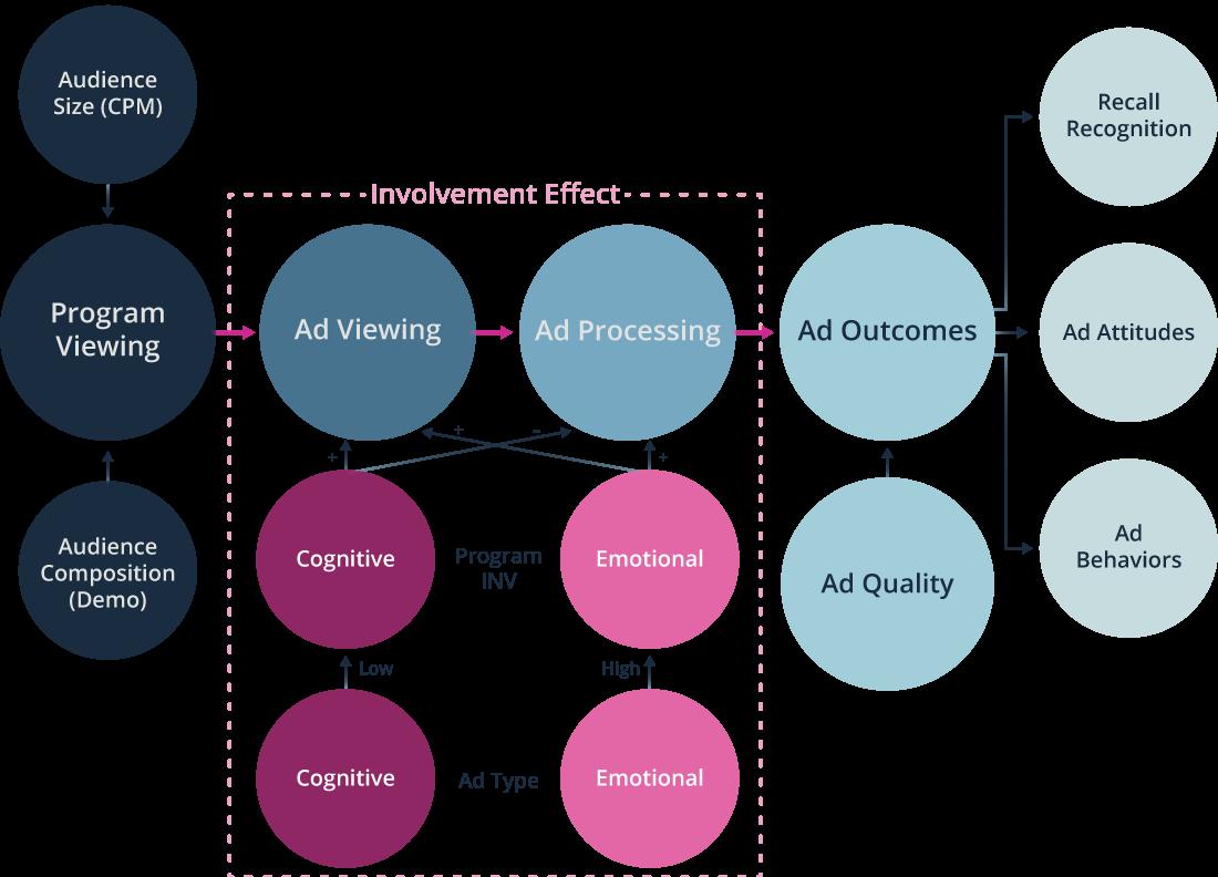 Media Involvement Graphic 1