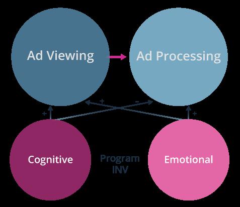 Media Involvement Graphic 2