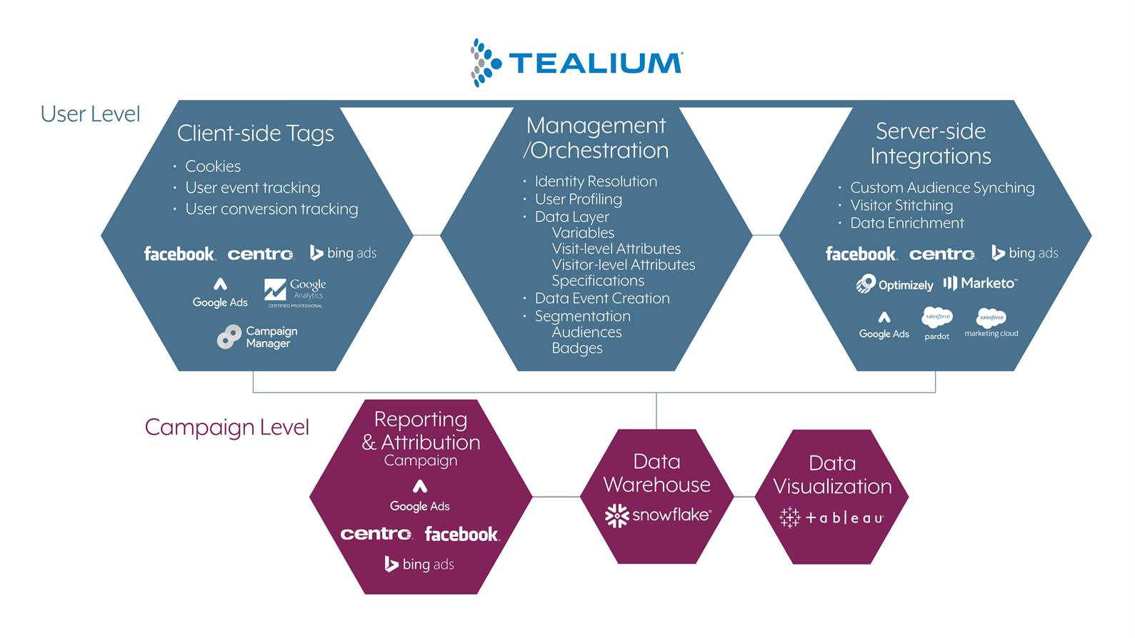 Tealium MarTech stack