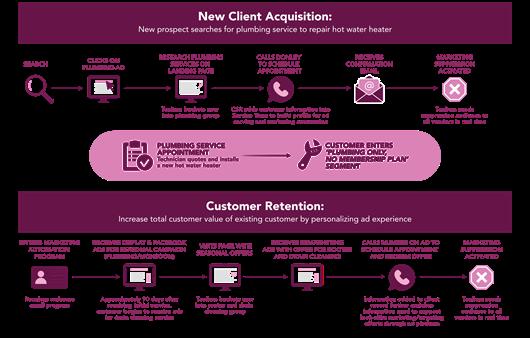 customer journey example