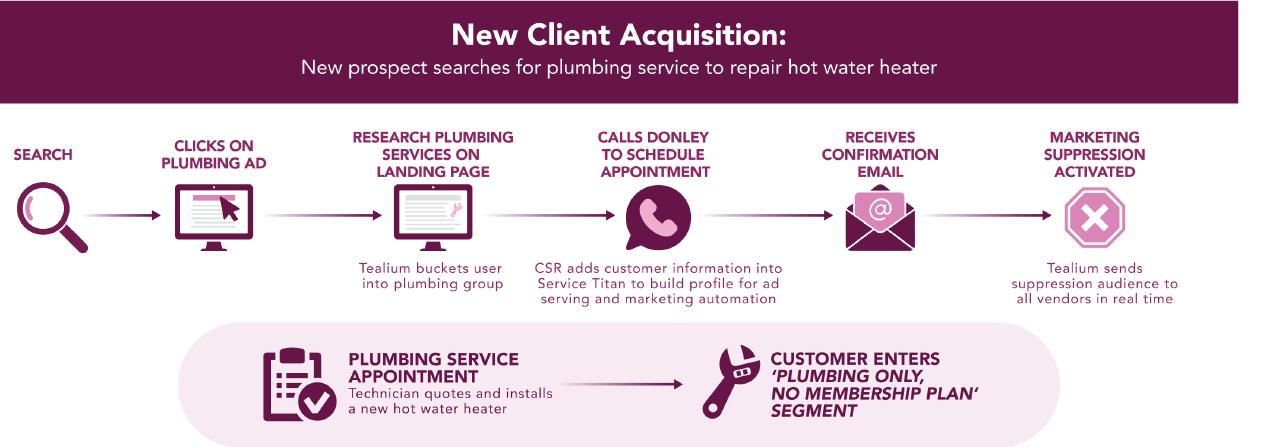 New client acquisition