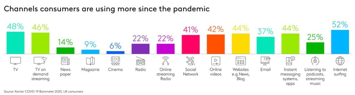 channels consumers are using more since the pandemic
